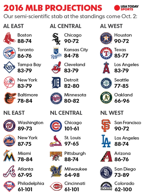 usa today mlb